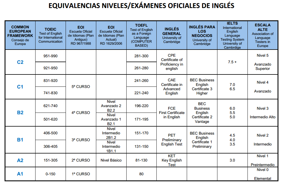 tabla equivalencias oficiales inglés